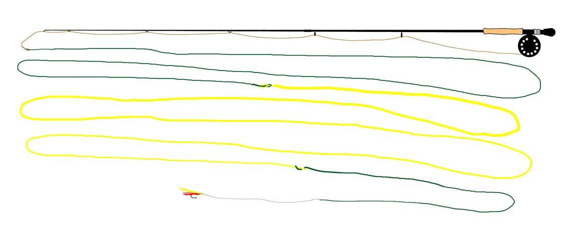 index. fiskeglad lystfiskeri knuder til lystfiskeri